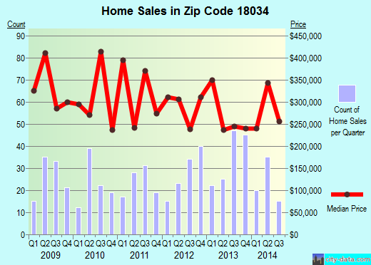 Zip code 18034 (, Pennsylvania) real estate house value trends