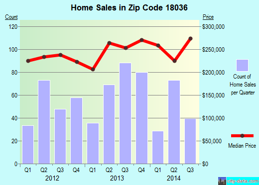 Zip code 18036 (Coopersburg, Pennsylvania) real estate house value trends