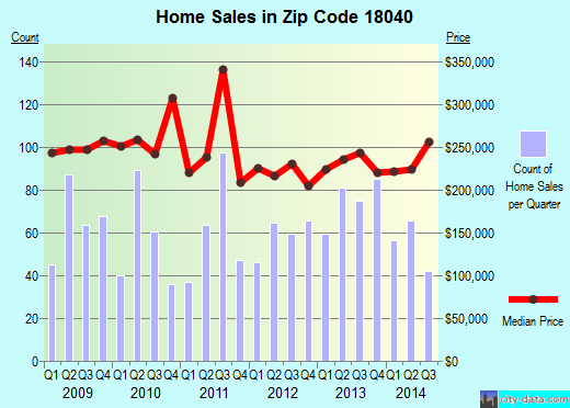 Zip code 18040 (Stockertown, Pennsylvania) real estate house value trends