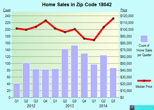 Zip code 18042 (EASTON, Pennsylvania) real estate house value trends