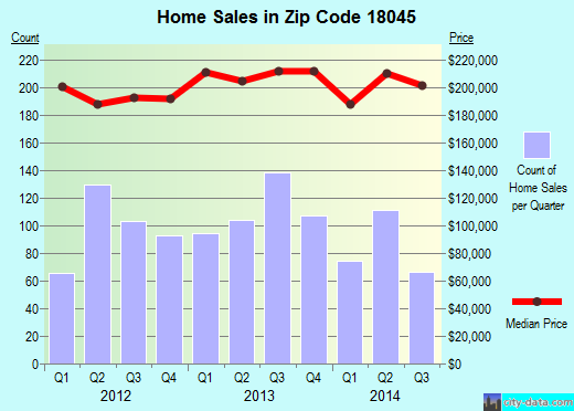 Zip code 18045 (EASTON, Pennsylvania) real estate house value trends