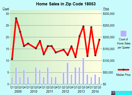 Zip code 18053 (, Pennsylvania) real estate house value trends
