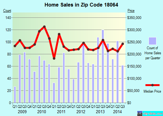Zip code 18064 (Nazareth, Pennsylvania) real estate house value trends