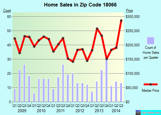 Zip code 18066 (New Tripoli, Pennsylvania) real estate house value trends