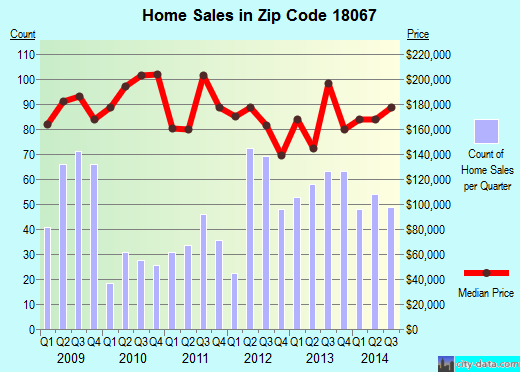 Zip code 18067 (Northampton, Pennsylvania) real estate house value trends