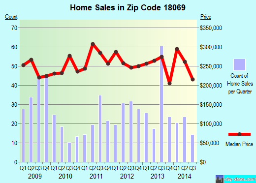 Zip code 18069 (, Pennsylvania) real estate house value trends