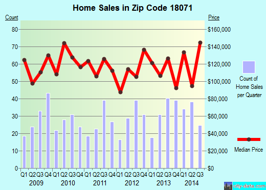 Zip code 18071 (Palmerton, Pennsylvania) real estate house value trends