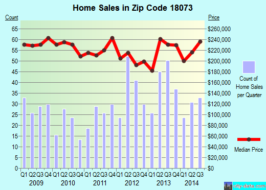Zip code 18073 (Pennsburg, Pennsylvania) real estate house value trends