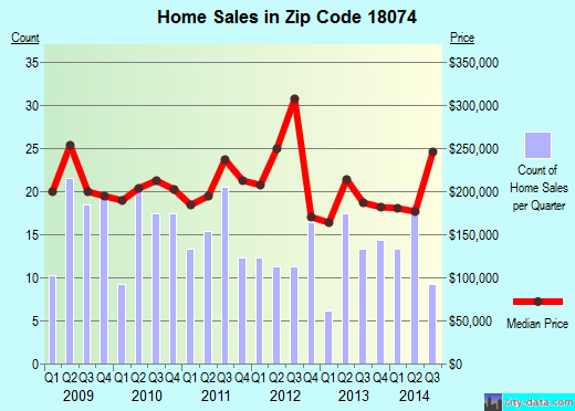 Zip code 18074 (PERKIOMENVILLE, Pennsylvania) real estate house value trends