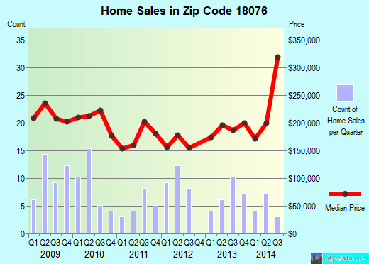 Zip code 18076 (Red Hill, Pennsylvania) real estate house value trends