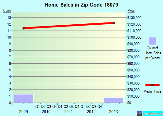 Zip code 18079 (, Pennsylvania) real estate house value trends