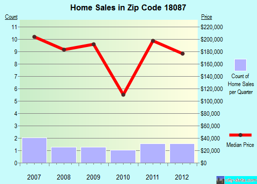 Zip code 18087 (, Pennsylvania) real estate house value trends