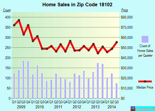 Zip code 18102 (Allentown, Pennsylvania) real estate house value trends