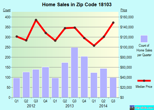 Zip code 18103 (Allentown, Pennsylvania) real estate house value trends