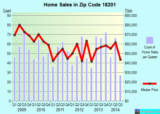 Zip code 18201 (HAZLETON, Pennsylvania) real estate house value trends