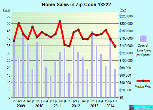 Zip code 18222 (, Pennsylvania) real estate house value trends