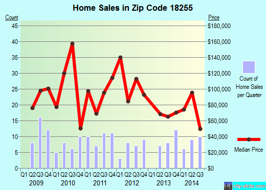 Zip code 18255 (Weatherly, Pennsylvania) real estate house value trends