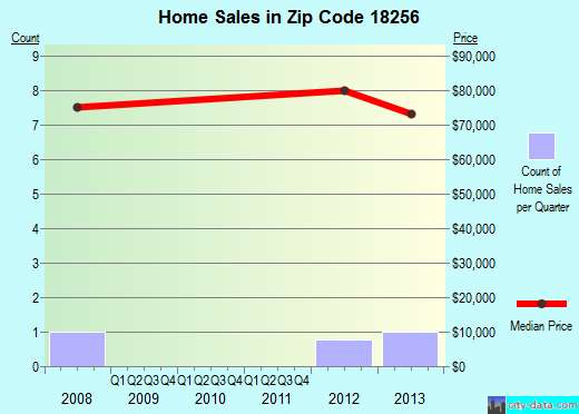 Zip code 18256 (, Pennsylvania) real estate house value trends