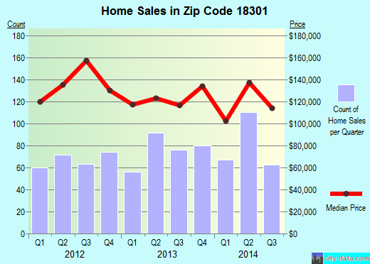 Zip code 18301 (East Stroudsburg, Pennsylvania) real estate house value trends