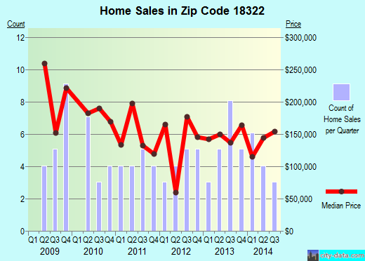 Zip code 18322 (Brodheadsville, Pennsylvania) real estate house value trends