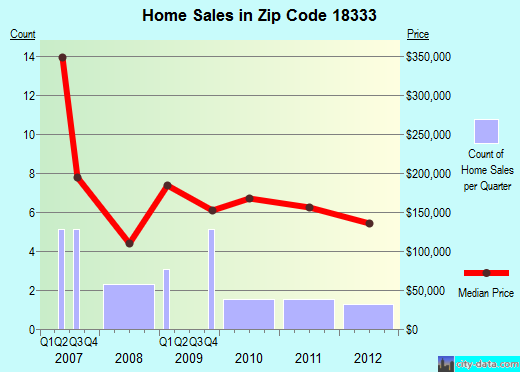 Zip code 18333 (, Pennsylvania) real estate house value trends