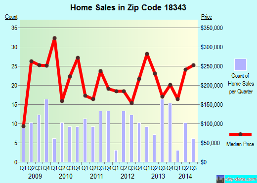 Zip code 18343 (Portland, Pennsylvania) real estate house value trends