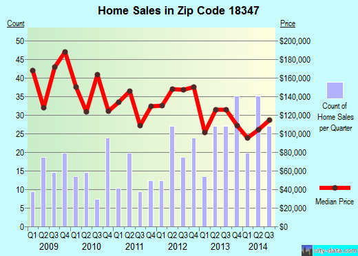 Zip code 18347 (Pocono Pines, Pennsylvania) real estate house value trends