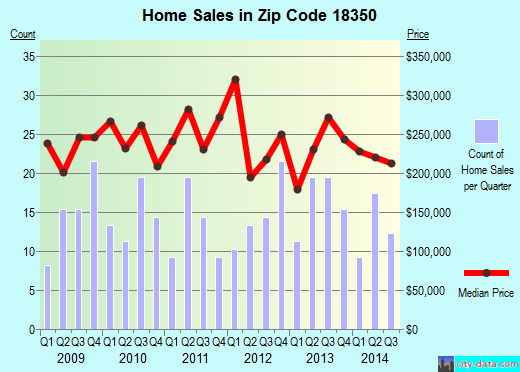 Zip code 18350 (Pocono Pines, Pennsylvania) real estate house value trends