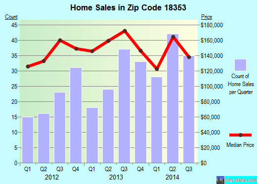 Zip code 18353 (Brodheadsville, Pennsylvania) real estate house value trends