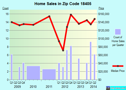 Zip code 18405 (Masthope, Pennsylvania) real estate house value trends