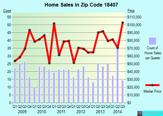Zip code 18407 (Carbondale, Pennsylvania) real estate house value trends