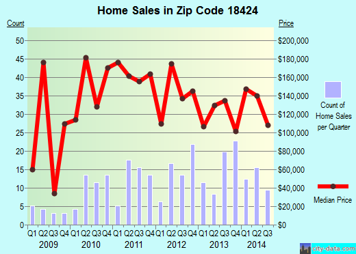 Zip code 18424 (, Pennsylvania) real estate house value trends