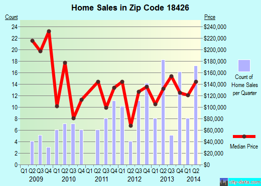 Zip code 18426 (, Pennsylvania) real estate house value trends