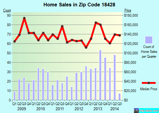 Zip code 18428 (Hawley, Pennsylvania) real estate house value trends