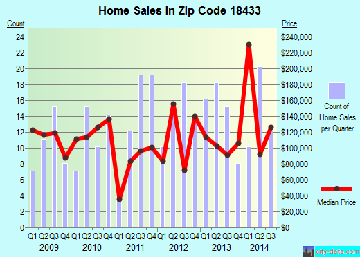 Zip code 18433 (Mayfield, Pennsylvania) real estate house value trends