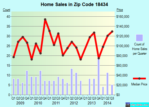 Zip code 18434 (Jessup, Pennsylvania) real estate house value trends