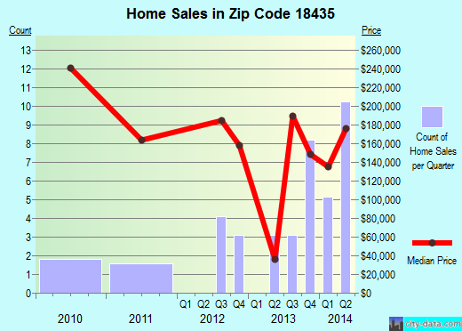 Zip code 18435 (, Pennsylvania) real estate house value trends