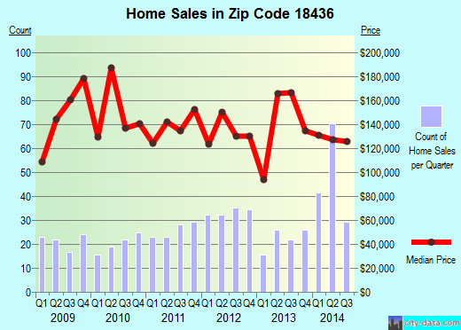 Zip code 18436 (Mount Cobb, Pennsylvania) real estate house value trends
