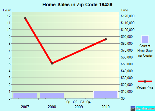 Zip code 18439 (, Pennsylvania) real estate house value trends