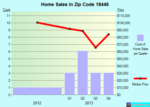 Zip code 18446 (Nicholson, Pennsylvania) real estate house value trends