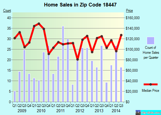 Zip code 18447 (Olyphant, Pennsylvania) real estate house value trends
