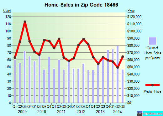 Zip code 18466 (, Pennsylvania) real estate house value trends