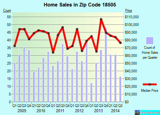 Zip code 18505 (Scranton, Pennsylvania) real estate house value trends