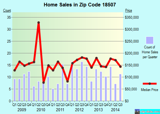 Zip code 18507 (Moosic, Pennsylvania) real estate house value trends