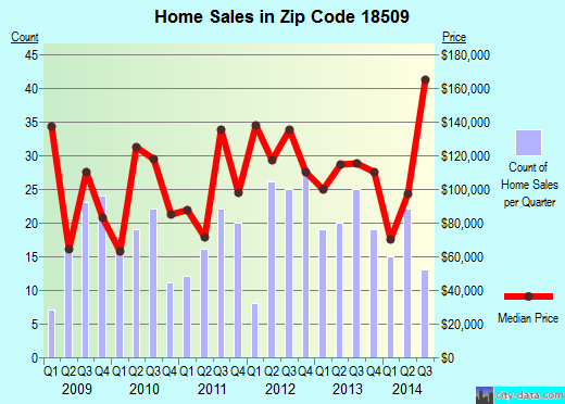 Zip code 18509 (SCRANTON, Pennsylvania) real estate house value trends