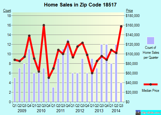 Zip code 18517 (Taylor, Pennsylvania) real estate house value trends