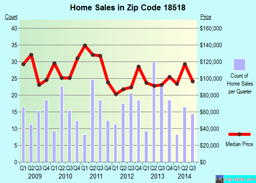 Zip code 18518 (Old Forge, Pennsylvania) real estate house value trends