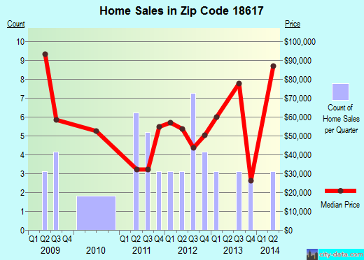 Zip code 18617 (Glen Lyon, Pennsylvania) real estate house value trends