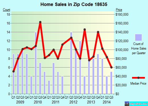 Zip code 18635 (Nescopeck, Pennsylvania) real estate house value trends
