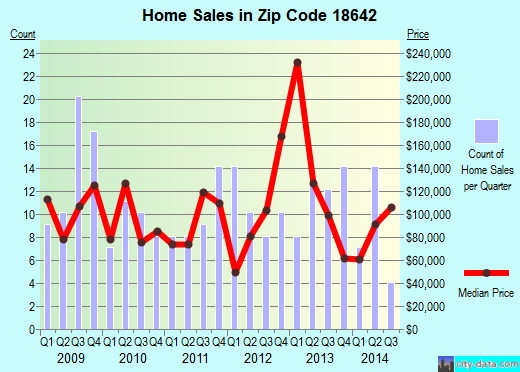 Zip code 18642 (Duryea, Pennsylvania) real estate house value trends